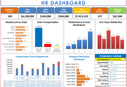 Developing Dashboard with Excel
