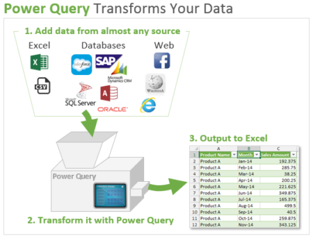 Getting & Transforming Data with Power Query